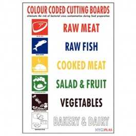 Chopping Board Colour Coded Wall Chart