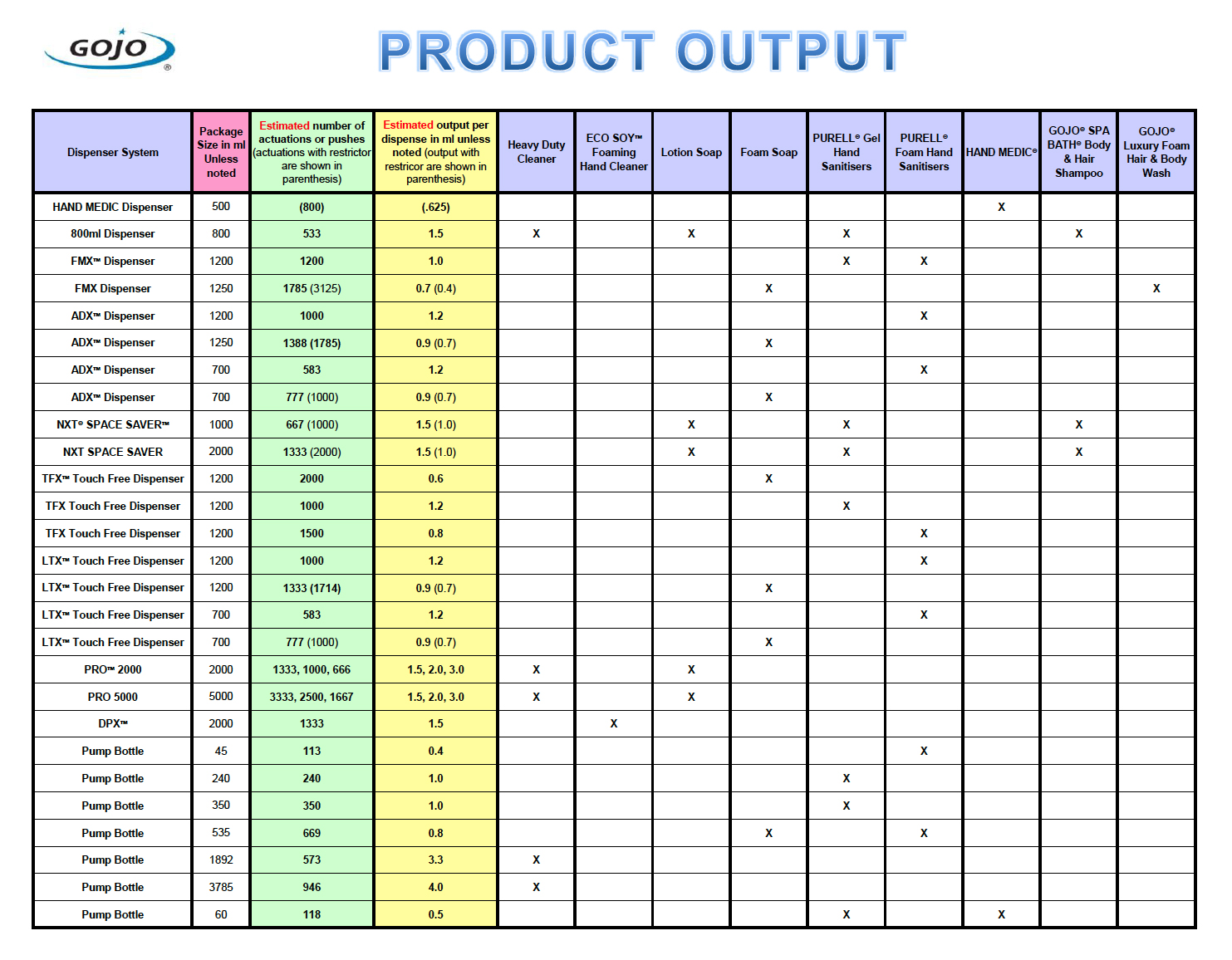 Gojo Product Output Chart