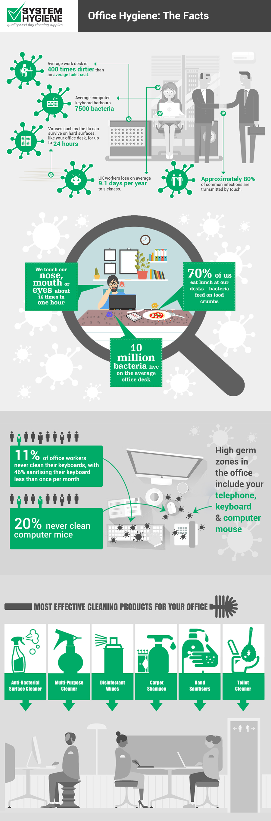 Office Hygiene: The Facts