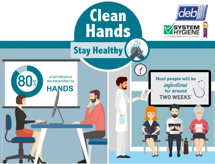 Infographic about hand Hygiene from Deb