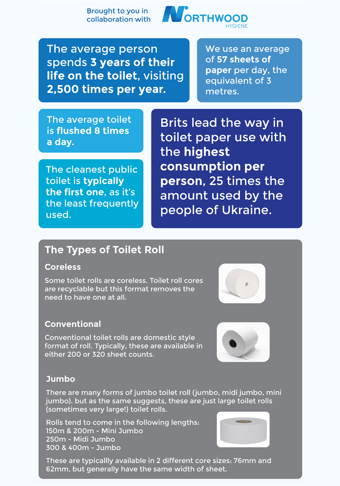 loo roll facts and figures